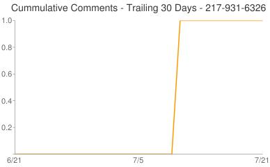 Cummulative Comments 217-931-6326