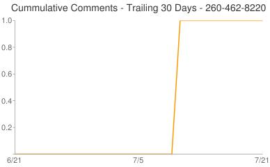 Cummulative Comments 260-462-8220