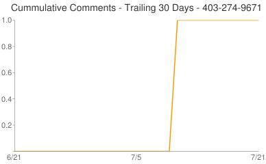 Cummulative Comments 403-274-9671