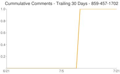 Cummulative Comments 859-457-1702