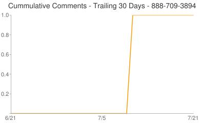 Cummulative Comments 888-709-3894