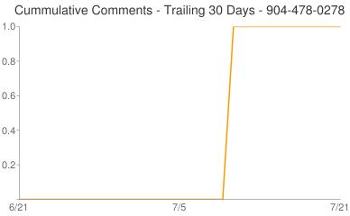 Cummulative Comments 904-478-0278