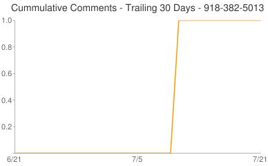 Cummulative Comments 918-382-5013