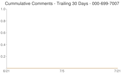 Cummulative Comments 000-699-7007