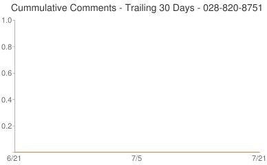 Cummulative Comments 028-820-8751