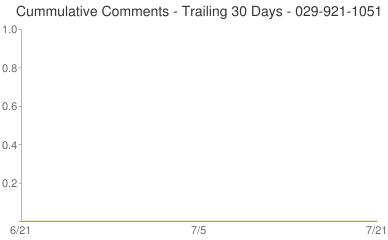 Cummulative Comments 029-921-1051