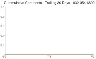 Cummulative Comments 032-054-6800