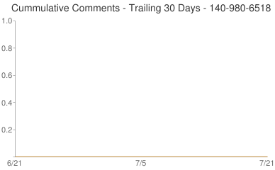 Cummulative Comments 140-980-6518