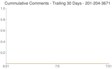 Cummulative Comments 201-204-3671