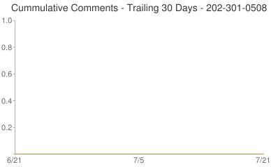 Cummulative Comments 202-301-0508