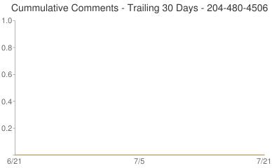 Cummulative Comments 204-480-4506