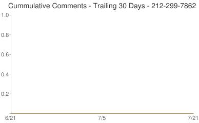 Cummulative Comments 212-299-7862