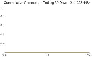 Cummulative Comments 214-228-4484