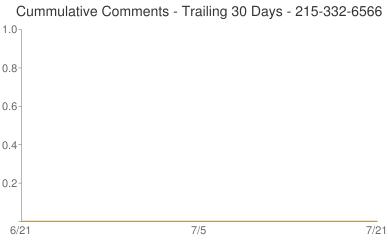 Cummulative Comments 215-332-6566