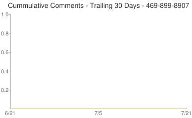 Cummulative Comments 469-899-8907