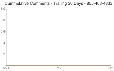 Cummulative Comments 855-403-4333