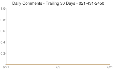 Daily Comments 021-431-2450