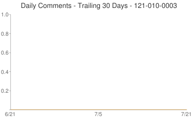 Daily Comments 121-010-0003