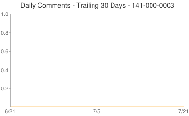 Daily Comments 141-000-0003