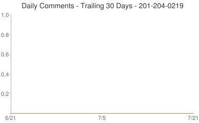 Daily Comments 201-204-0219