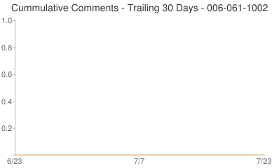 Cummulative Comments 006-061-1002