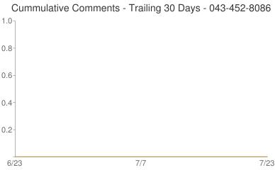 Cummulative Comments 043-452-8086