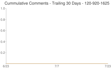 Cummulative Comments 120-920-1625