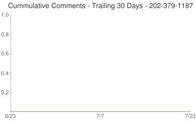 Cummulative Comments 202-379-1187