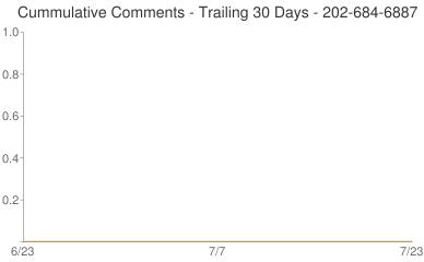 Cummulative Comments 202-684-6887