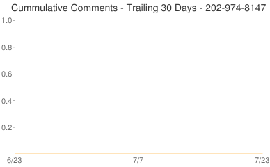 Cummulative Comments 202-974-8147