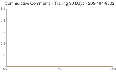 Cummulative Comments 205-494-9502