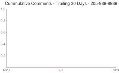 Cummulative Comments 205-989-8989