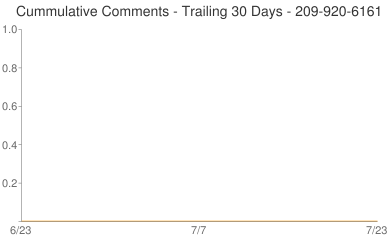 Cummulative Comments 209-920-6161
