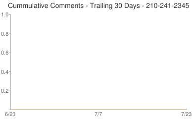 Cummulative Comments 210-241-2345