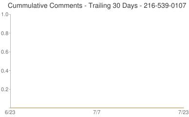 Cummulative Comments 216-539-0107