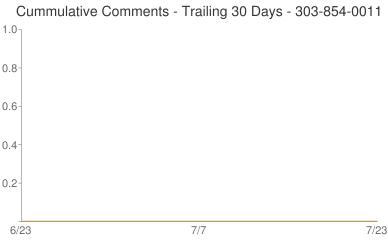 Cummulative Comments 303-854-0011