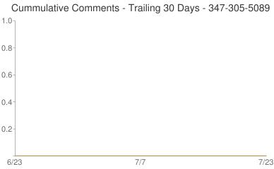 Cummulative Comments 347-305-5089