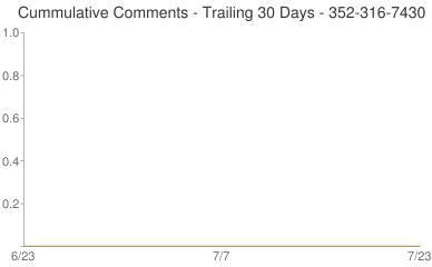 Cummulative Comments 352-316-7430