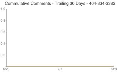 Cummulative Comments 404-334-3382