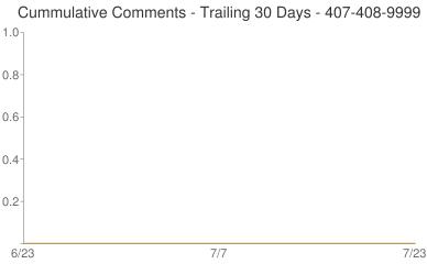 Cummulative Comments 407-408-9999