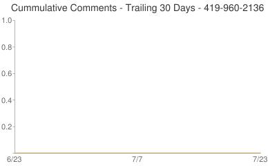 Cummulative Comments 419-960-2136