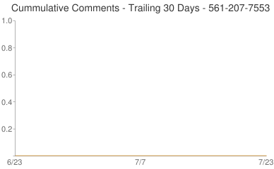 Cummulative Comments 561-207-7553