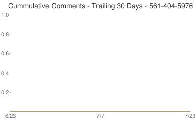 Cummulative Comments 561-404-5976