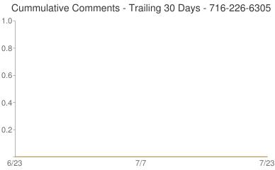 Cummulative Comments 716-226-6305