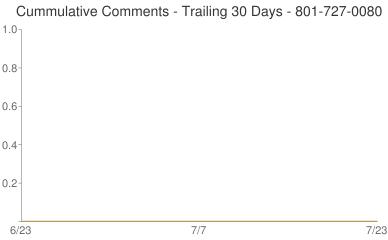 Cummulative Comments 801-727-0080