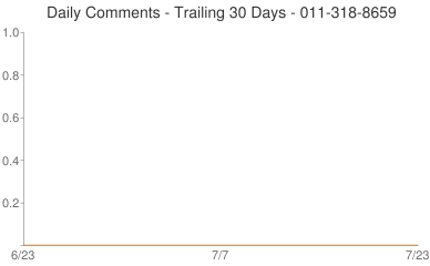 Daily Comments 011-318-8659