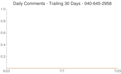 Daily Comments 040-645-2958