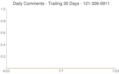 Daily Comments 121-326-0911