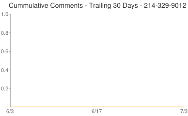Cummulative Comments 214-329-9012