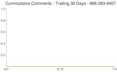 Cummulative Comments 866-283-9407